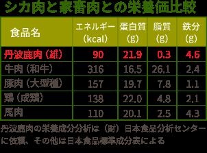 シカ肉と家畜肉との栄養価比較