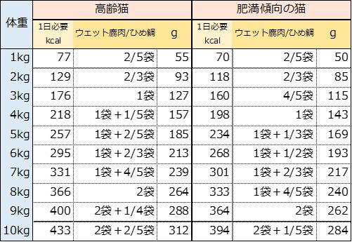 鹿肉ウェット/ひめ鯛ウェット_給与量